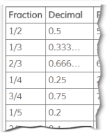 Common Fractions with Decimal and Percent Equivalents.png